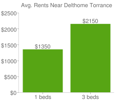 Graph of average rent prices for Delthome Torrance